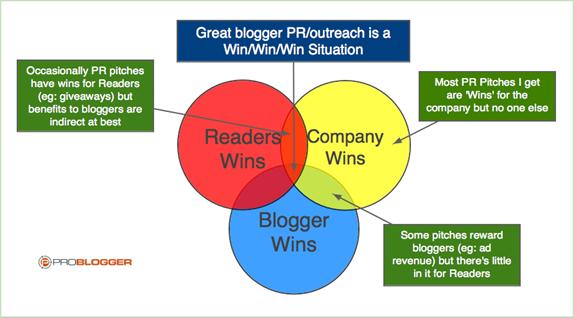 Blogger Outreach Chart